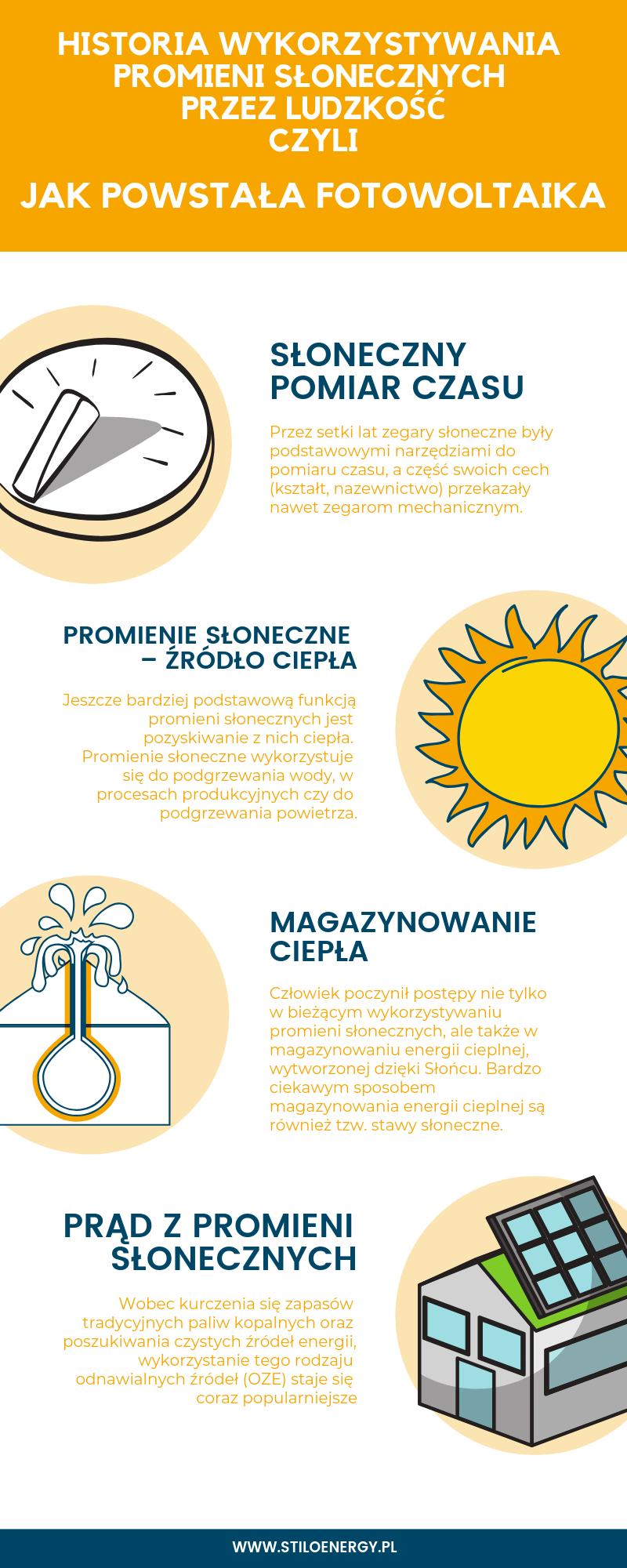 Historia wykorzystywania promieni słonecznych