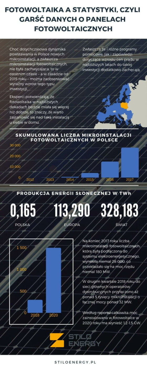 Statystyki fotowoltaika