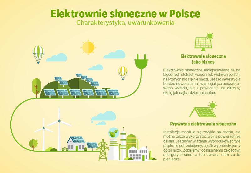 Elektrownie słoneczne w Polsce