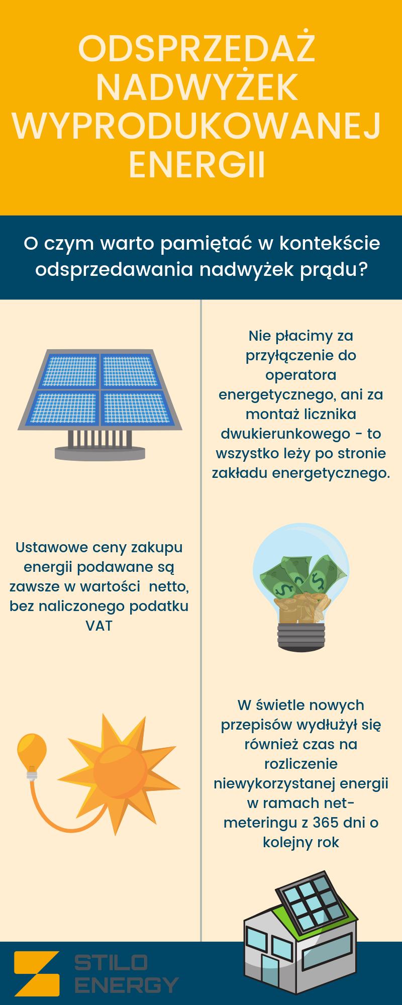 Co zrobić z nadmiarem wyprodukowanej energii Sprzedaż prądu do sieci w 2019 roku