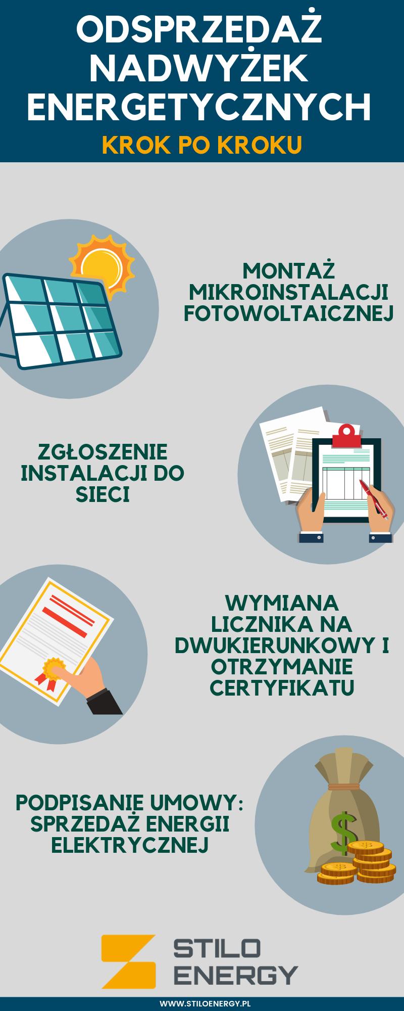 Zgłaszanie mikroinstalacji fotowoltaicznej – jakie dokumenty należy przygotować_
