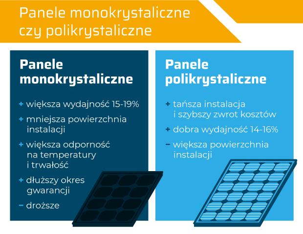 panele monokrystaliczne a polikrystaliczne