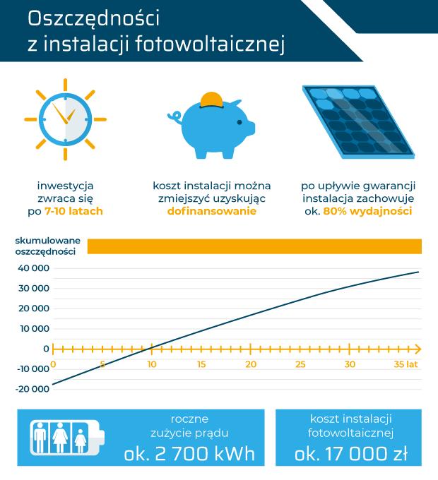 Jaka-jest-oplacalnosc-paneli-fotowoltaicznych-infografika