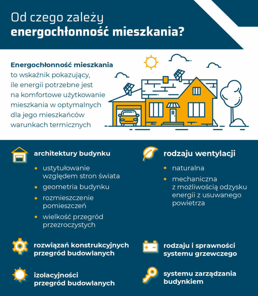 Energochłonność budynku