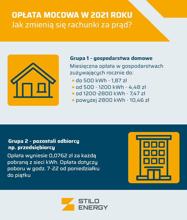 Wysokość opłaty mocowej - Opłata mocowa – jak podniosą się ceny prądu w 2021 roku?
